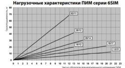 Методика подбора роллетного вала