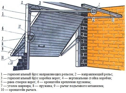 Конструкция гаражных подъемных ворот своими руками